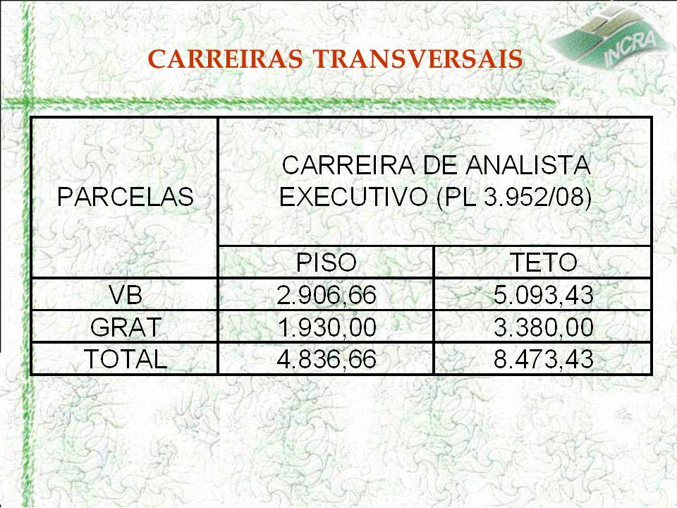 CARREIRAS TRANSVERSAIS