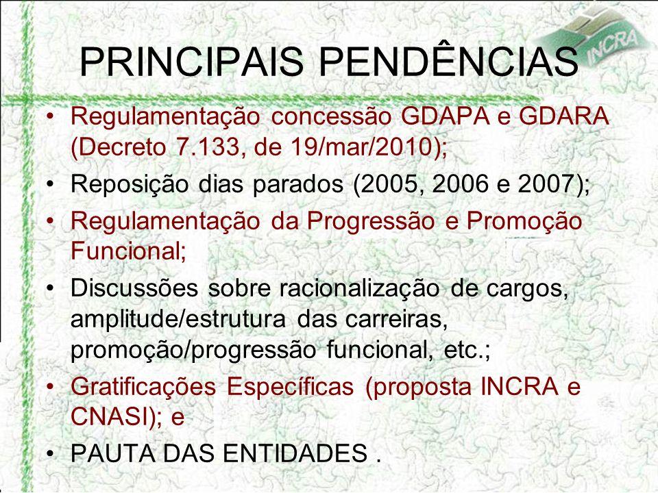 PRINCIPAIS PENDÊNCIAS Regulamentação concessão GDAPA e GDARA (Decreto 7.133, de 19/mar/2010); Reposição dias parados (2005, 2006 e 2007); Regulamentação da Progressão e Promoção Funcional; Discussões sobre racionalização de cargos, amplitude/estrutura das carreiras, promoção/progressão funcional, etc.; Gratificações Específicas (proposta INCRA e CNASI); e PAUTA DAS ENTIDADES.