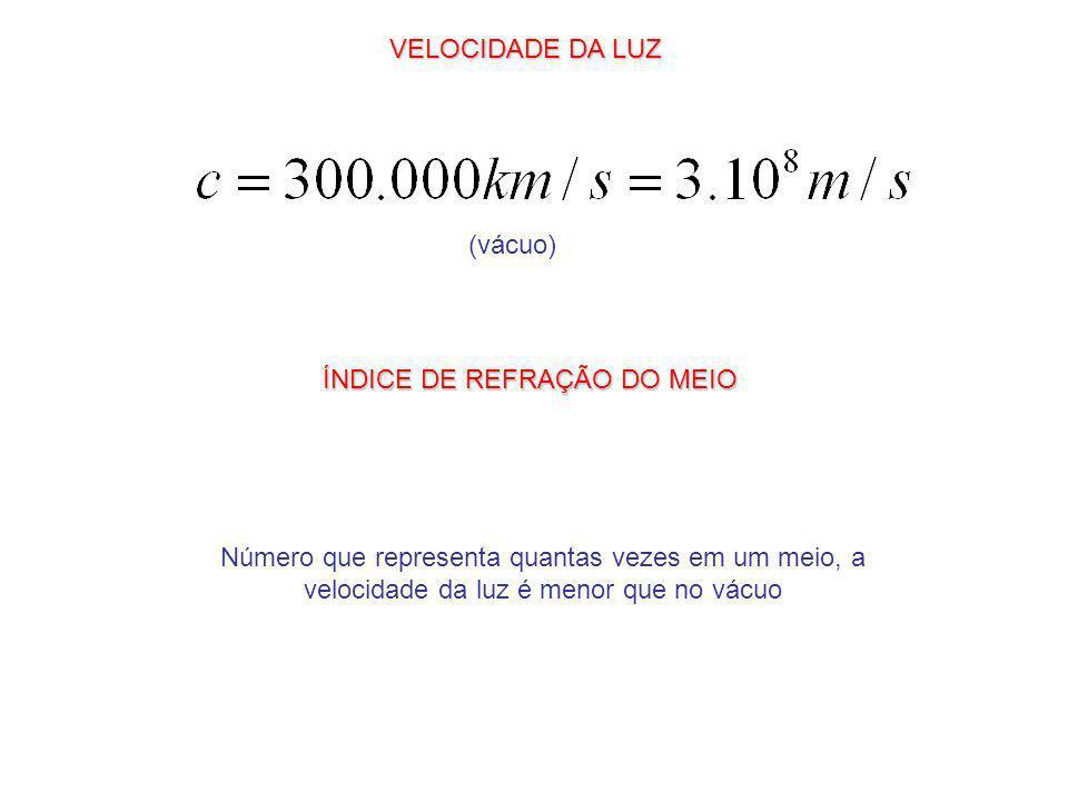 VELOCIDADE DA LUZ (vácuo) ÍNDICE DE REFRAÇÃO DO MEIO Número que representa quantas vezes em um meio, a velocidade da luz é menor que no vácuo