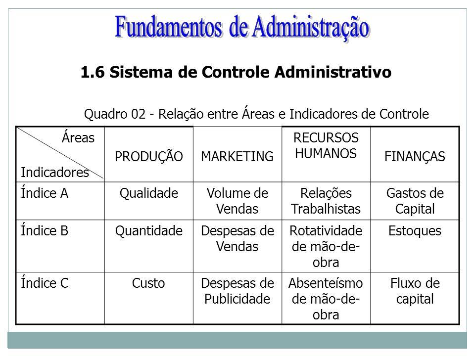 1.6 Sistema de Controle Administrativo Quadro 02 - Relação entre Áreas e Indicadores de Controle Áreas Indicadores PRODUÇÃOMARKETING RECURSOS HUMANOS