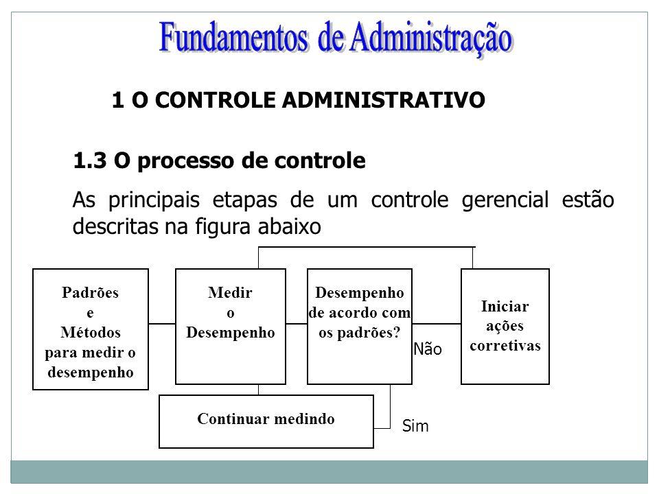 1 O CONTROLE ADMINISTRATIVO 1.3 O processo de controle As principais etapas de um controle gerencial estão descritas na figura abaixo Padrões e Método