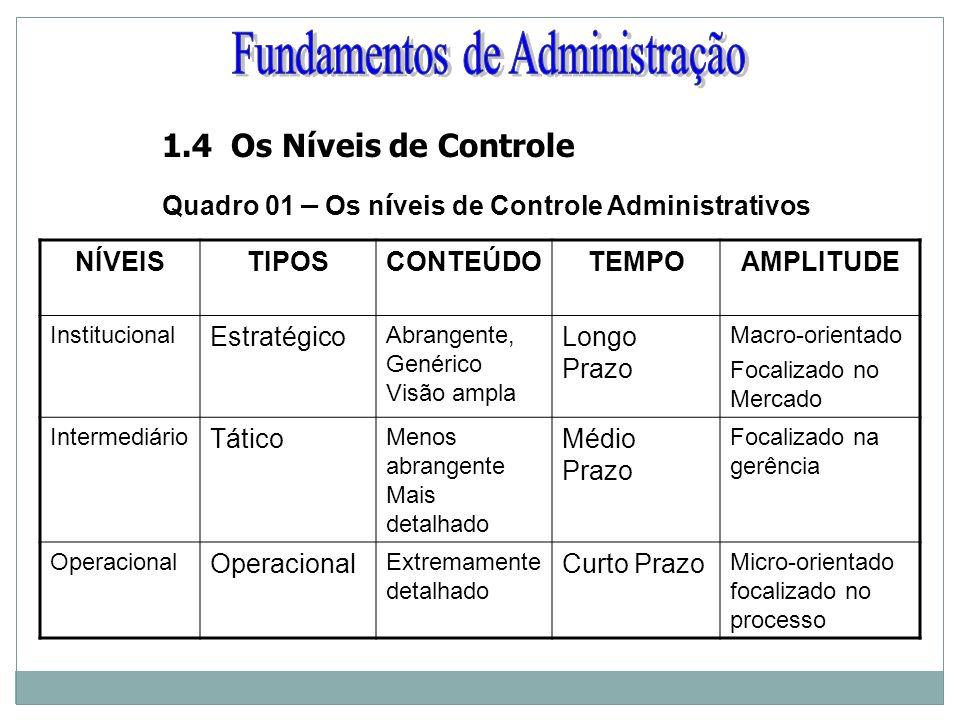 1.4 Os Níveis de Controle Quadro 01 – Os n í veis de Controle Administrativos NÍVEISTIPOSCONTEÚDOTEMPOAMPLITUDE Institucional Estratégico Abrangente,