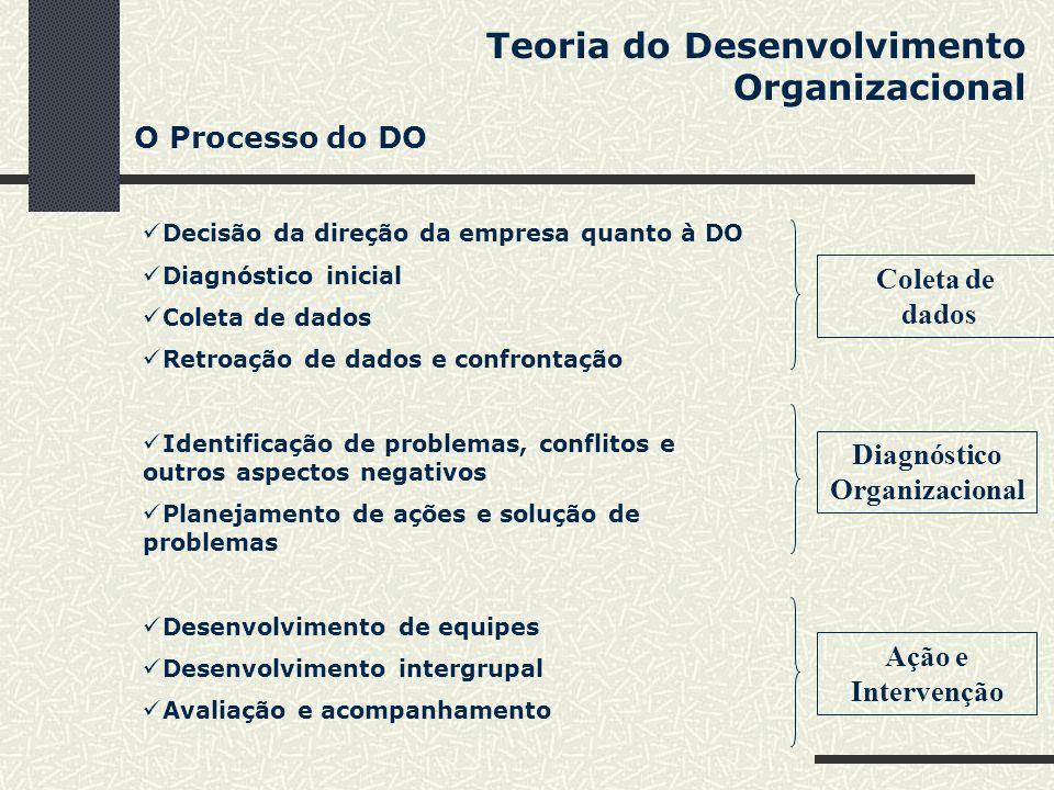 Teoria do Desenvolvimento Organizacional Decisão da direção da empresa quanto à DO Diagnóstico inicial Coleta de dados Retroação de dados e confrontaç