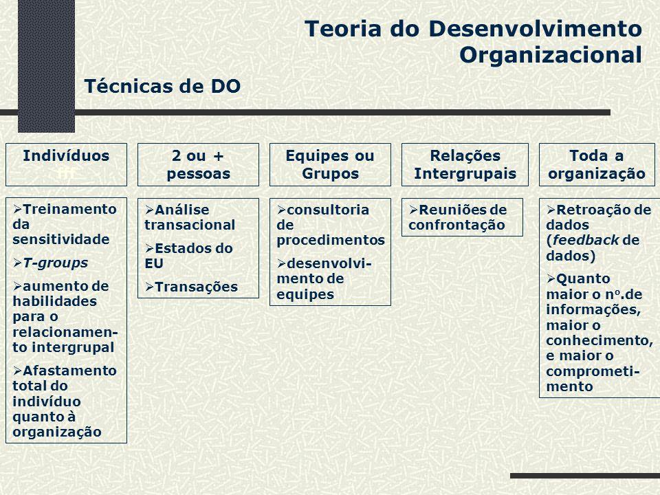 Teoria do Desenvolvimento Organizacional Indivíduos fff Técnicas de DO 2 ou + pessoas Equipes ou Grupos Relações Intergrupais Toda a organização Trein