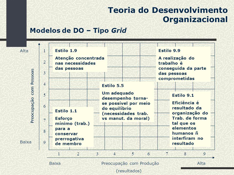 Teoria do Desenvolvimento Organizacional Modelos de DO – Tipo Grid 1 2 3 4 5 6 7 8 9 Baixa Preocupação com Produção Alta (resultados) 1234567891234567
