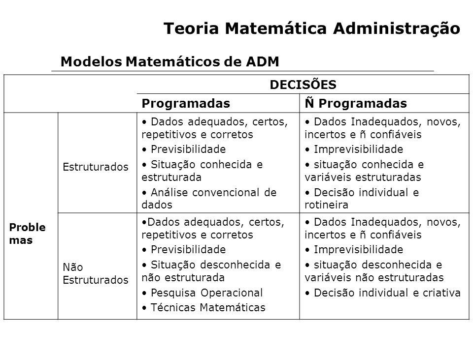 Modelos Matemáticos de ADM Teoria Matemática Administração DECISÕES ProgramadasÑ Programadas Proble mas Estruturados Dados adequados, certos, repetiti