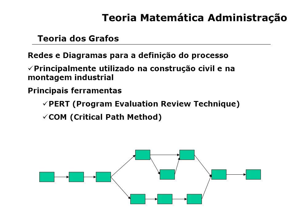 Redes e Diagramas para a definição do processo Principalmente utilizado na construção civil e na montagem industrial Principais ferramentas PERT (Prog