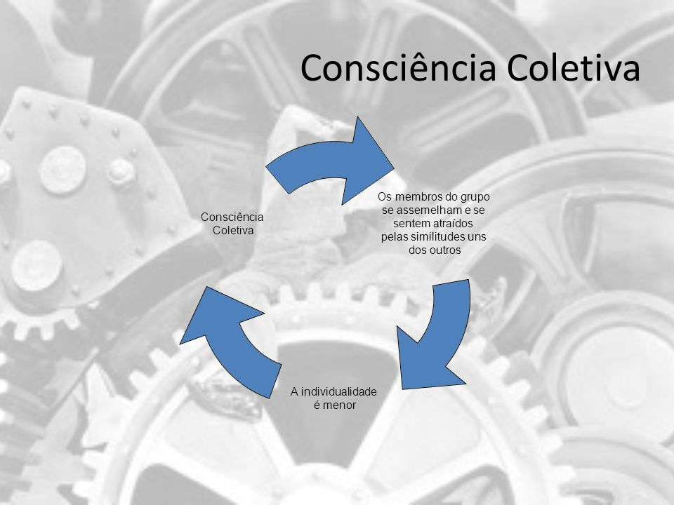 Consciência Coletiva Os membros do grupo se assemelham e se sentem atraídos pelas similitudes uns dos outros A individualidade é menor Consciência Col