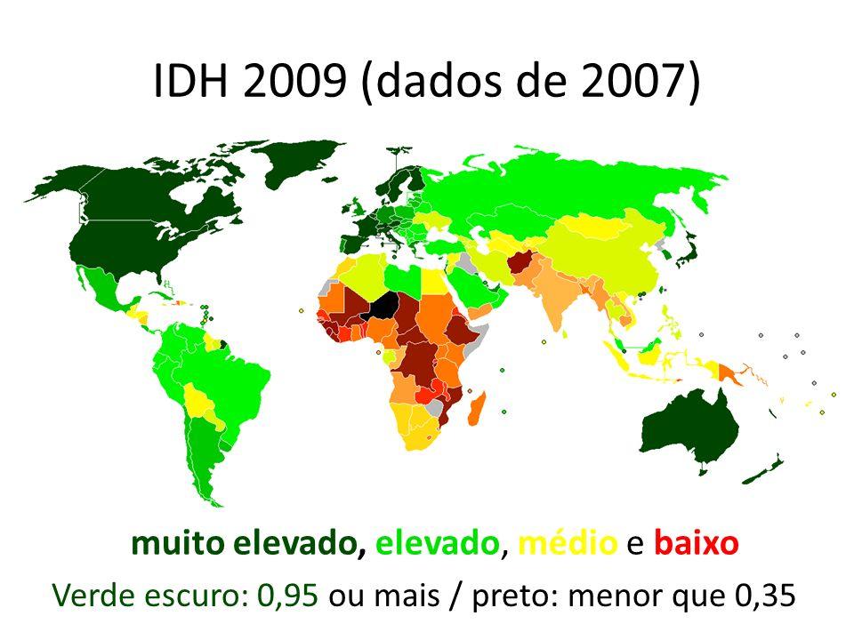 IDH 2009 (dados de 2007) Verde escuro: 0,95 ou mais / preto: menor que 0,35 muito elevado, elevado, médio e baixo