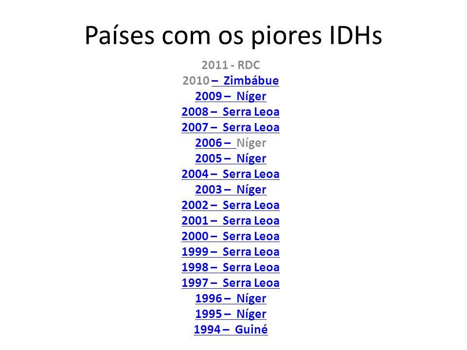 Países com os piores IDHs 2011 - RDC 2010 – Zimbábue– Zimbábue 2009 – Níger 2008 – Serra Leoa 2007 – Serra Leoa 2006 – 2006 – Níger 2005 – Níger 2004