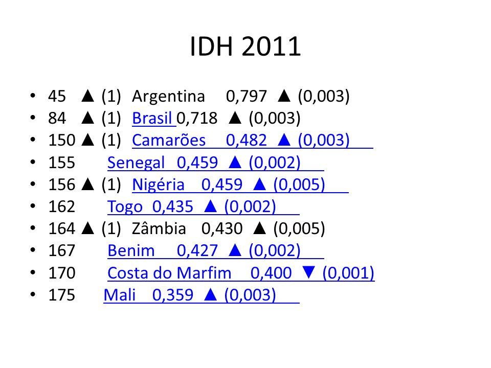 IDH 2011 45 (1) Argentina0,797 (0,003) 84 (1) Brasil 0,718 (0,003)Brasil 150 (1) Camarões0,482 (0,003)Camarões0,482 (0,003) 155 Senegal0,459 (0,002)Se