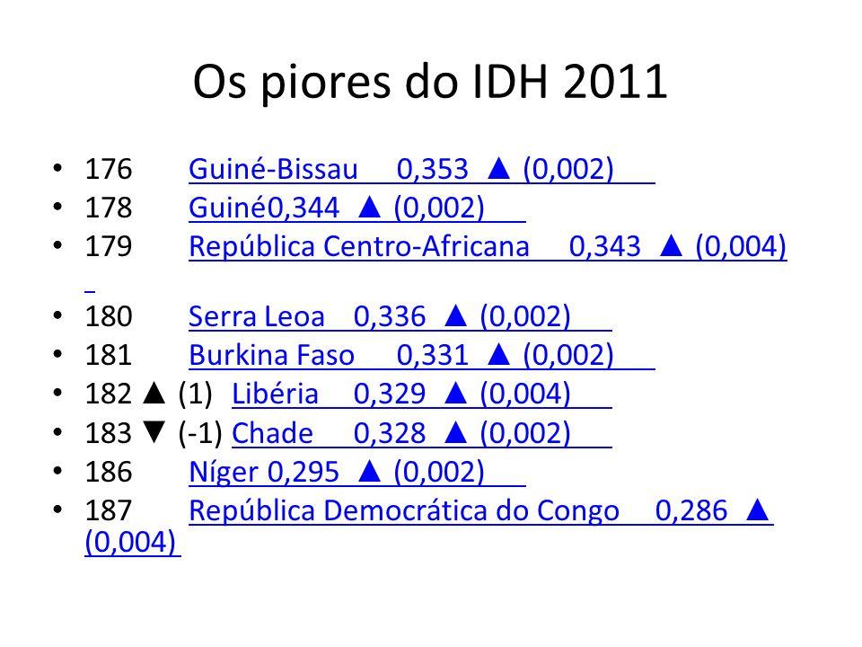Os piores do IDH 2011 176 Guiné-Bissau0,353 (0,002)Guiné-Bissau0,353 (0,002) 178 Guiné0,344 (0,002)Guiné0,344 (0,002) 179 República Centro-Africana0,3