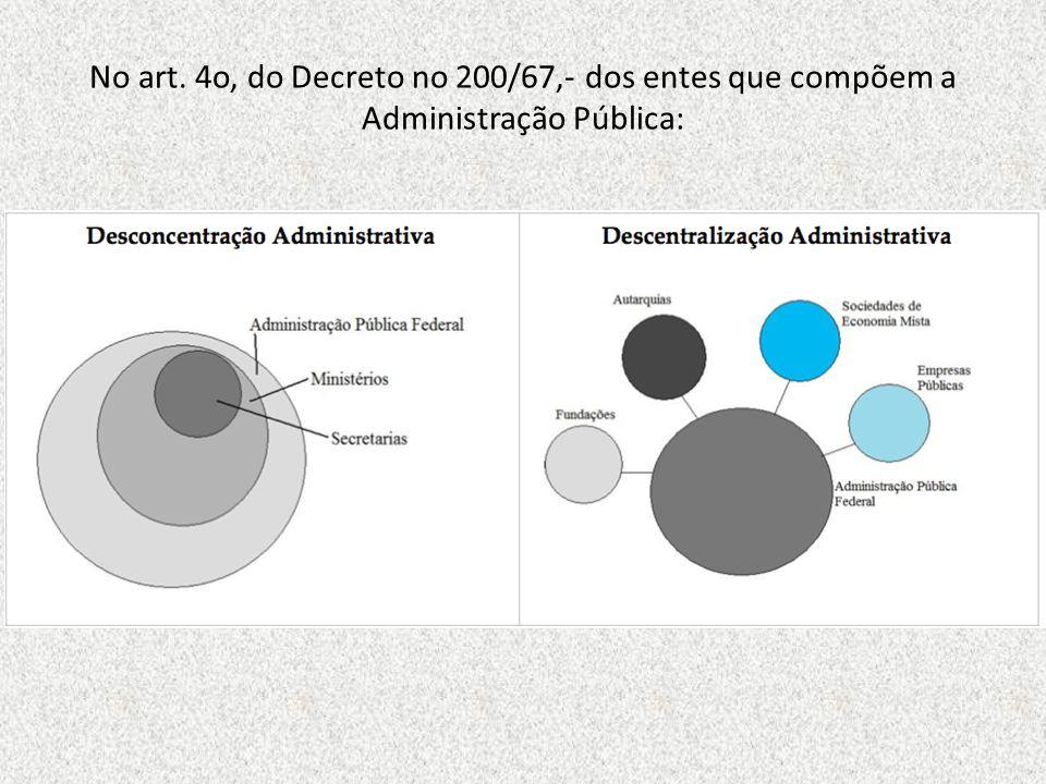 No art. 4o, do Decreto no 200/67,- dos entes que compõem a Administração Pública: