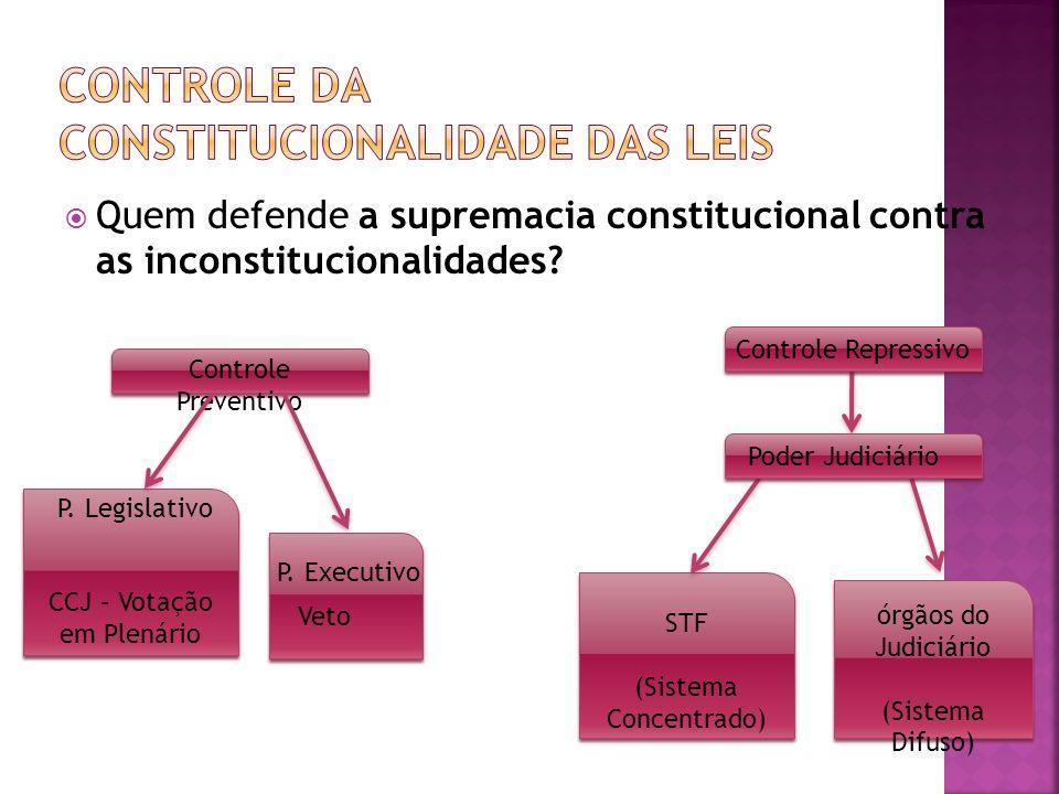 Quem defende a supremacia constitucional contra as inconstitucionalidades? Controle Preventivo P. Legislativo CCJ – Votação em Plenário P. Executivo V