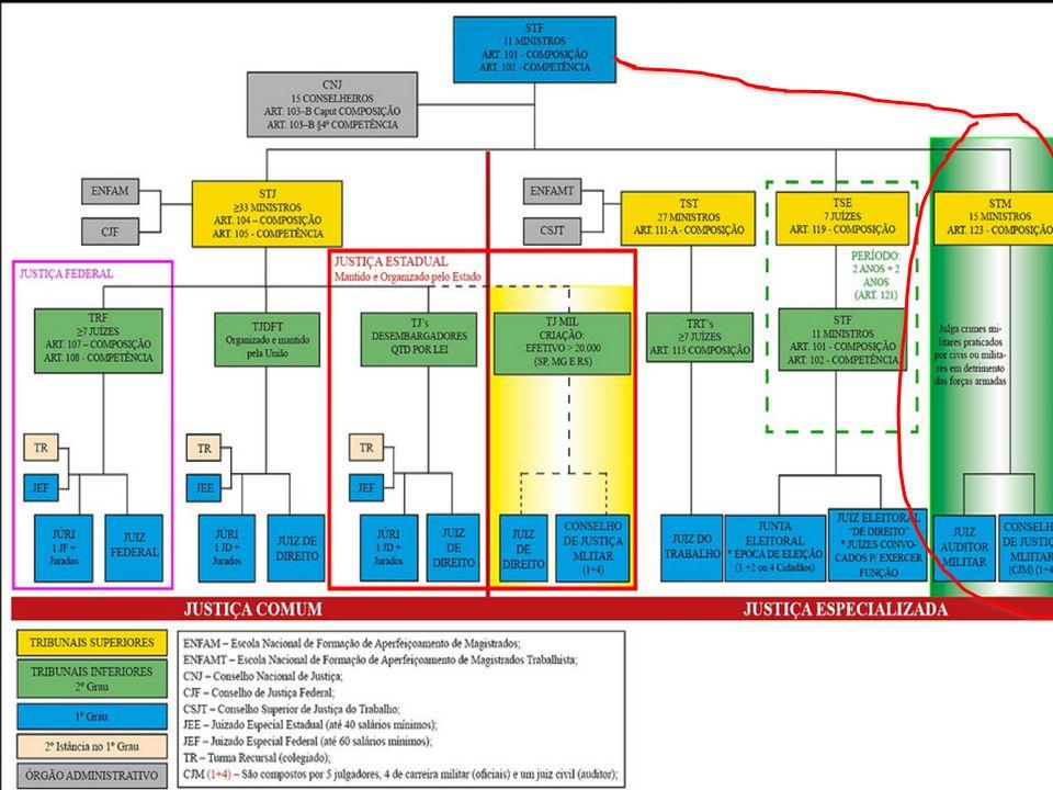Órgãos da Justiça Militar STM – Superior Tribunal Militar Auditoria de Correição (órgão de fiscalização e orientação judiciário-administrativa) Conselhos de Justiça (funcionam na sede das Auditorias) Juízes-Auditores e Juízes-Auditores Substitutos