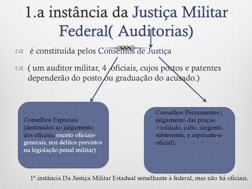 1.a instância da Justiça Militar Federal( Auditorias) é constituída pelos Conselhos de Justiça ( um auditor militar, 4 oficiais, cujos postos e patent