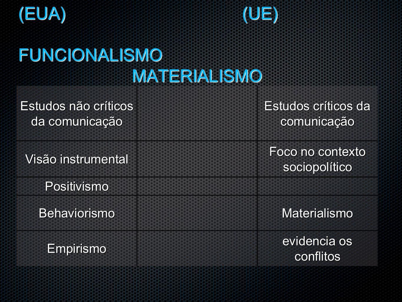 OMITE O CONFLITO DE CLASSES DÁ POUCA ATENÇÃO AOS ASPECTOS HISTÓRICOS TRABALHA COM A MENSAGEM A PARTIR DA EMISSÃO TOMA A COMUNICAÇÃO COMO TRANSMITIR SOCIEDADE COMO UM ORGANISMO COMPORTAMENTO- CONSUMO-FINALIDADES POLÍTICAS-ELEITORAIS EVIDENCIA OS CONFLITOS EVIDENCIA OS CONFLITOS VOLTA-SE PARA O EM TORNO ( RECEPÇÃO) VOLTA-SE PARA O EM TORNO ( RECEPÇÃO) TOMA A COMUNICAÇÃO COMO COMPARTILHAR TOMA A COMUNICAÇÃO COMO COMPARTILHAR (EUA) (UE) FUNCIONALISMO MATERIALISMO