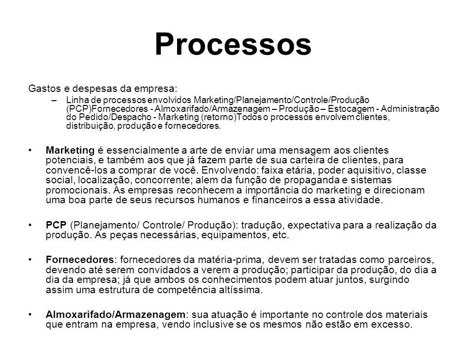 Processos Gastos e despesas da empresa: –Linha de processos envolvidos Marketing/Planejamento/Controle/Produção (PCP)Fornecedores - Almoxarifado/Armaz
