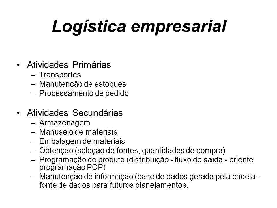 Logística empresarial Atividades Primárias –Transportes –Manutenção de estoques –Processamento de pedido Atividades Secundárias –Armazenagem –Manuseio