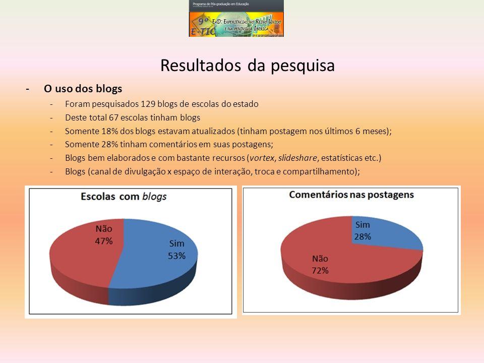-O uso dos blogs -Foram pesquisados 129 blogs de escolas do estado -Deste total 67 escolas tinham blogs -Somente 18% dos blogs estavam atualizados (ti