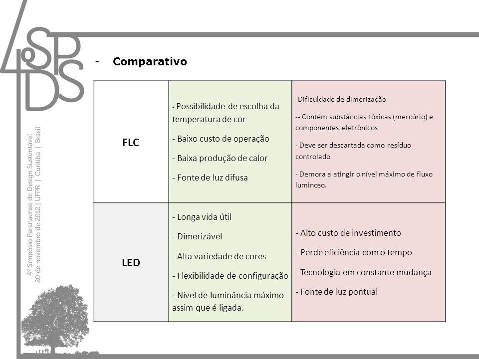 -Comparativo FLC - Possibilidade de escolha da temperatura de cor - Baixo custo de operação - Baixa produção de calor - Fonte de luz difusa -Dificulda