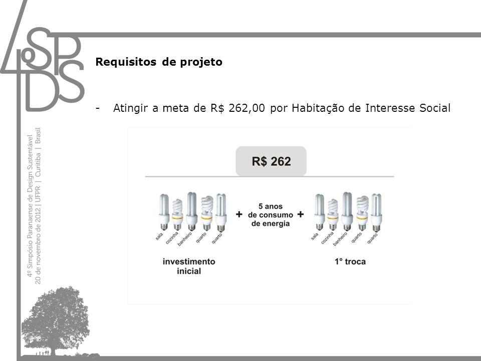 Requisitos de projeto -Atingir a meta de R$ 262,00 por Habitação de Interesse Social