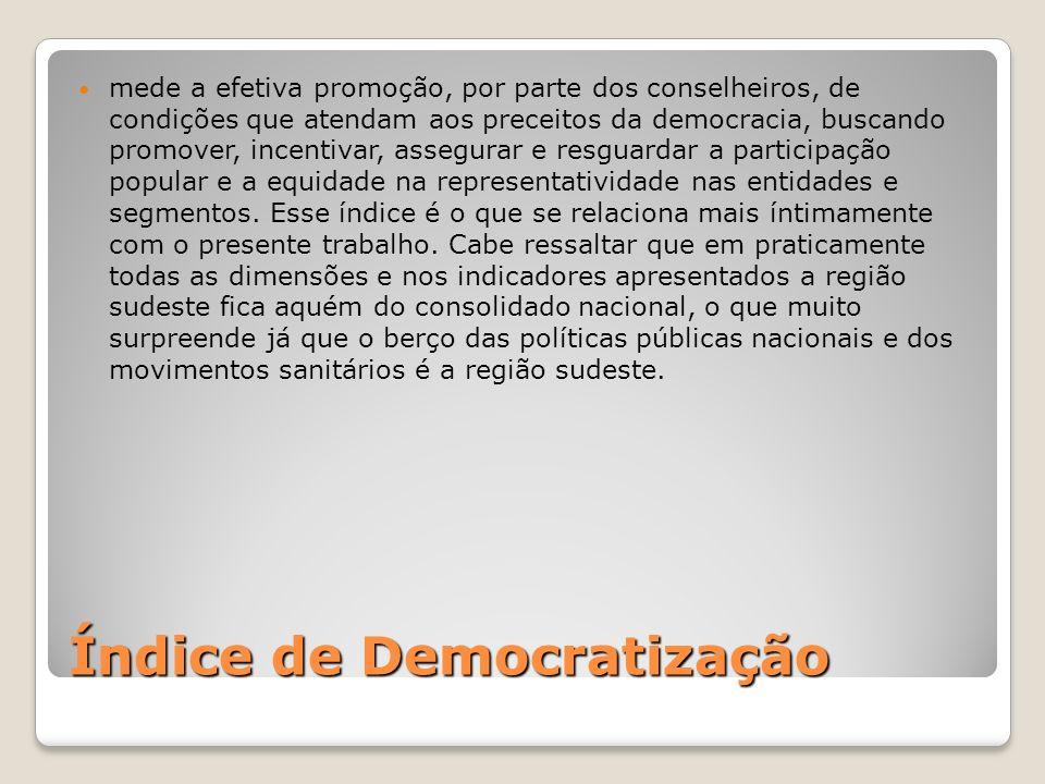 Índice de Democratização mede a efetiva promoção, por parte dos conselheiros, de condições que atendam aos preceitos da democracia, buscando promover,