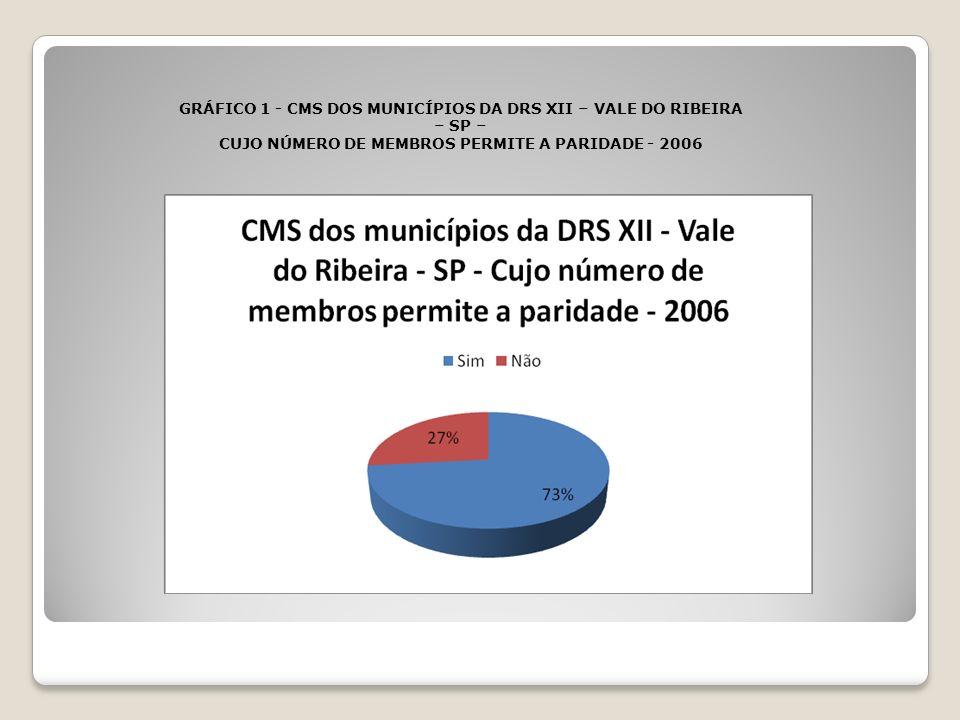GRÁFICO 1 - CMS DOS MUNICÍPIOS DA DRS XII – VALE DO RIBEIRA – SP – CUJO NÚMERO DE MEMBROS PERMITE A PARIDADE - 2006