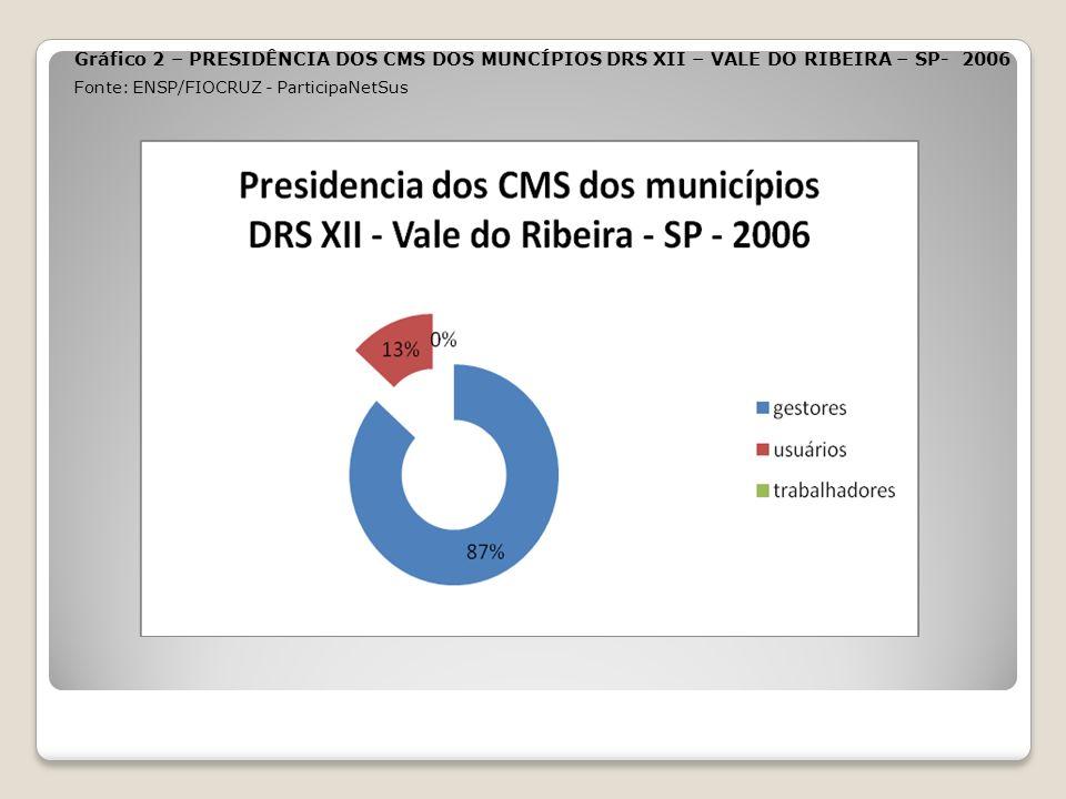 Gráfico 2 – PRESIDÊNCIA DOS CMS DOS MUNCÍPIOS DRS XII – VALE DO RIBEIRA – SP- 2006 Fonte: ENSP/FIOCRUZ - ParticipaNetSus