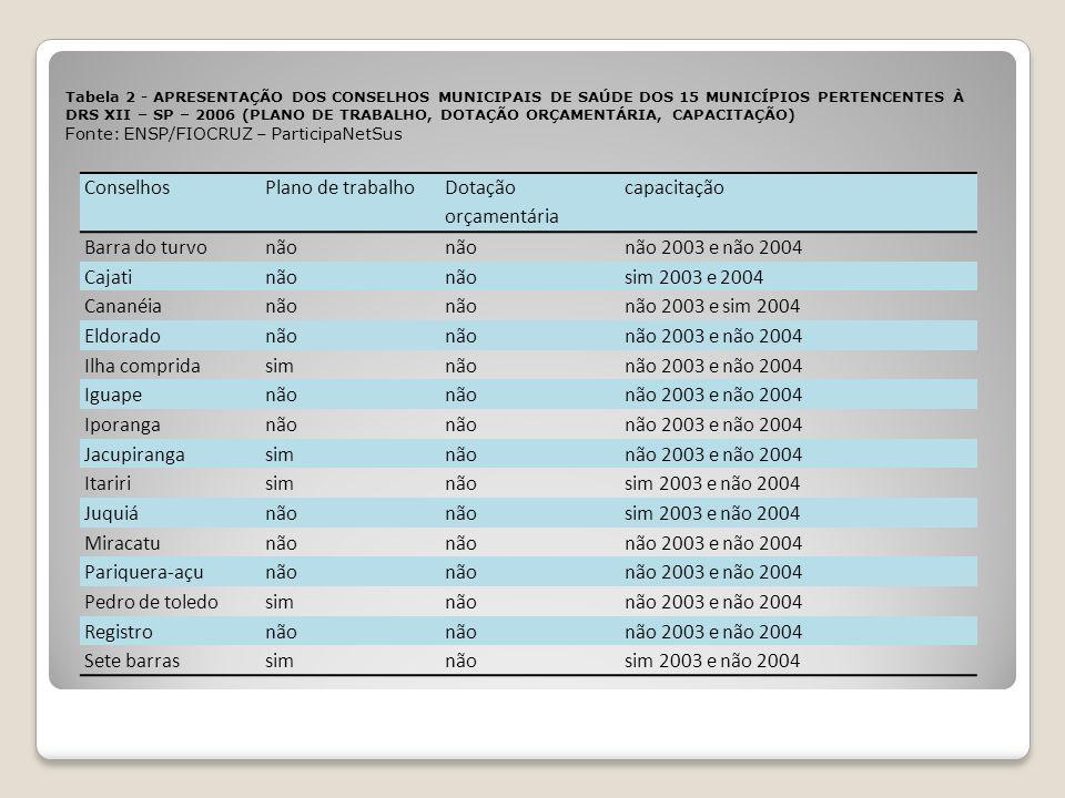 ConselhosPlano de trabalho Dotação orçamentária capacitação Barra do turvonão não 2003 e não 2004 Cajatinão sim 2003 e 2004 Cananéianão não 2003 e sim