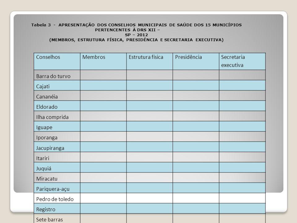 ConselhosMembrosEstrutura físicaPresidência Secretaria executiva Barra do turvo Cajati Cananéia Eldorado Ilha comprida Iguape Iporanga Jacupiranga Ita