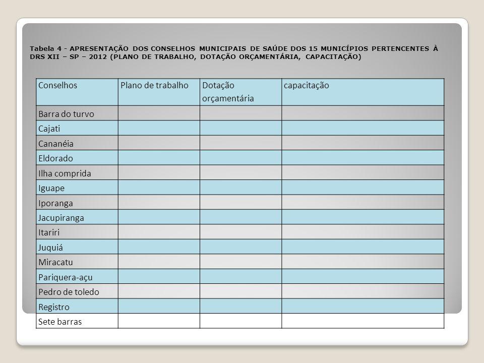 ConselhosPlano de trabalho Dotação orçamentária capacitação Barra do turvo Cajati Cananéia Eldorado Ilha comprida Iguape Iporanga Jacupiranga Itariri