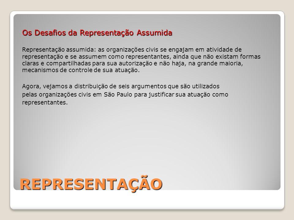 REPRESENTAÇÃO Os Desafios da Representação Assumida Representação assumida: as organizações civis se engajam em atividade de representação e se assume