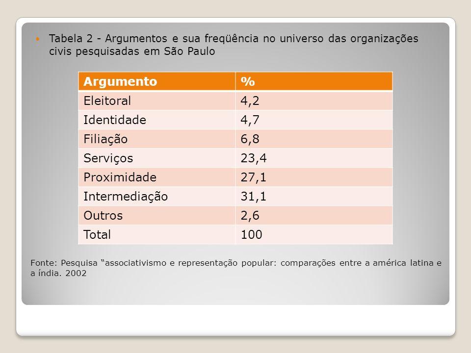 Fonte: Pesquisa associativismo e representação popular: comparações entre a américa latina e a índia. 2002 Tabela 2 - Argumentos e sua freqüência no u