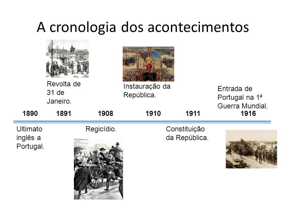 Ultimato inglês a Portugal. Revolta de 31 de Janeiro. Regicídio. Instauração da República. Constituição da República. Entrada de Portugal na 1ª Guerra