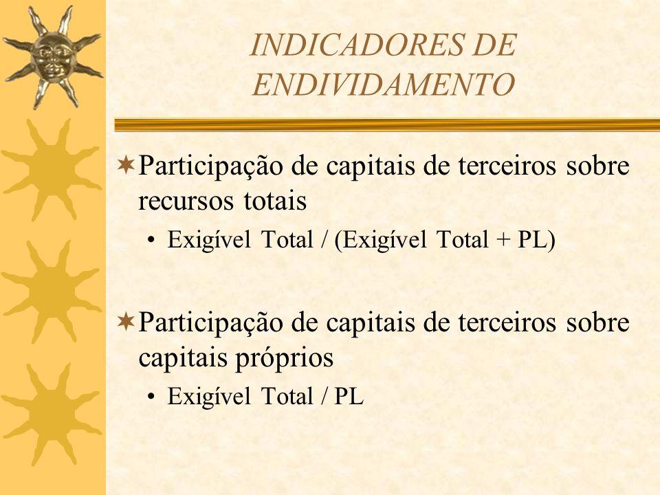 INDICADORES DE ENDIVIDAMENTO Participação de capitais de terceiros sobre recursos totais Exigível Total / (Exigível Total + PL) Participação de capita