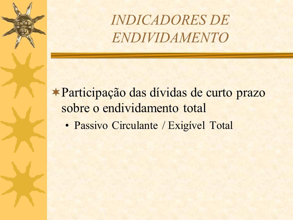 INDICADORES DE ENDIVIDAMENTO Participação das dívidas de curto prazo sobre o endividamento total Passivo Circulante / Exigível Total