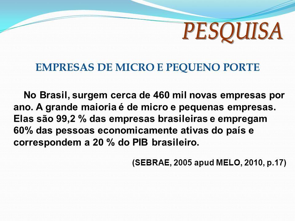 EMPRESAS DE MICRO E PEQUENO PORTE No Brasil, surgem cerca de 460 mil novas empresas por ano. A grande maioria é de micro e pequenas empresas. Elas são