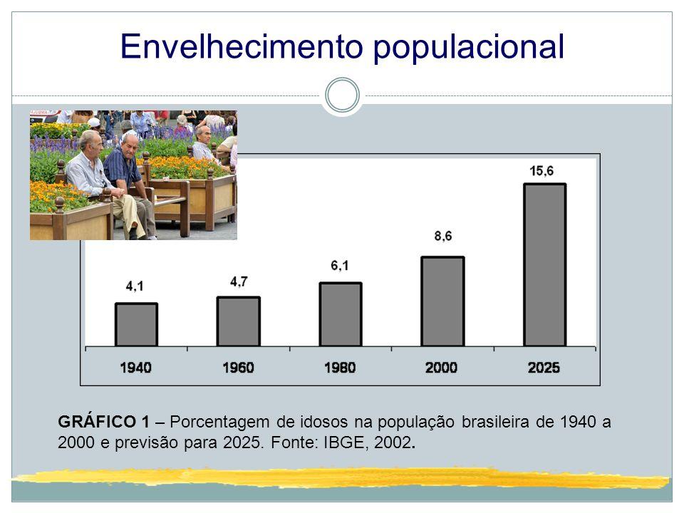 Envelhecimento populacional GRÁFICO 1 – Porcentagem de idosos na população brasileira de 1940 a 2000 e previsão para 2025. Fonte: IBGE, 2002.