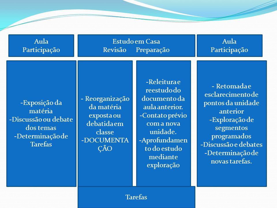 Aula Participação -Exposição da matéria -Discussão ou debate dos temas -Determinação de Tarefas Estudo em Casa Revisão Preparação - Reorganização da m