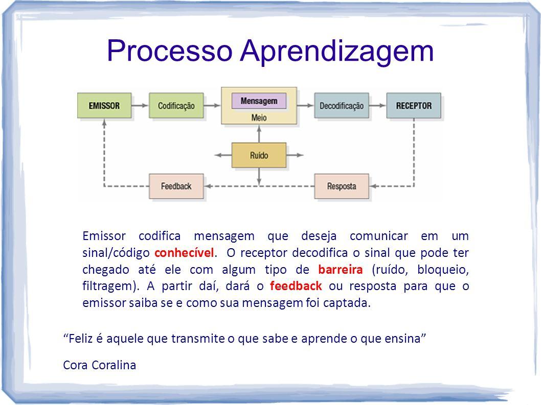 Processo Aprendizagem Feliz é aquele que transmite o que sabe e aprende o que ensina Cora Coralina Emissor codifica mensagem que deseja comunicar em u