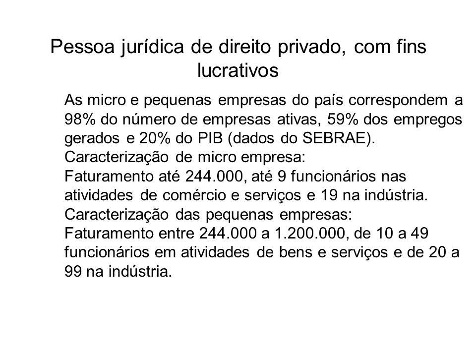 Pessoa jurídica de direito privado, com fins lucrativos As micro e pequenas empresas do país correspondem a 98% do número de empresas ativas, 59% dos