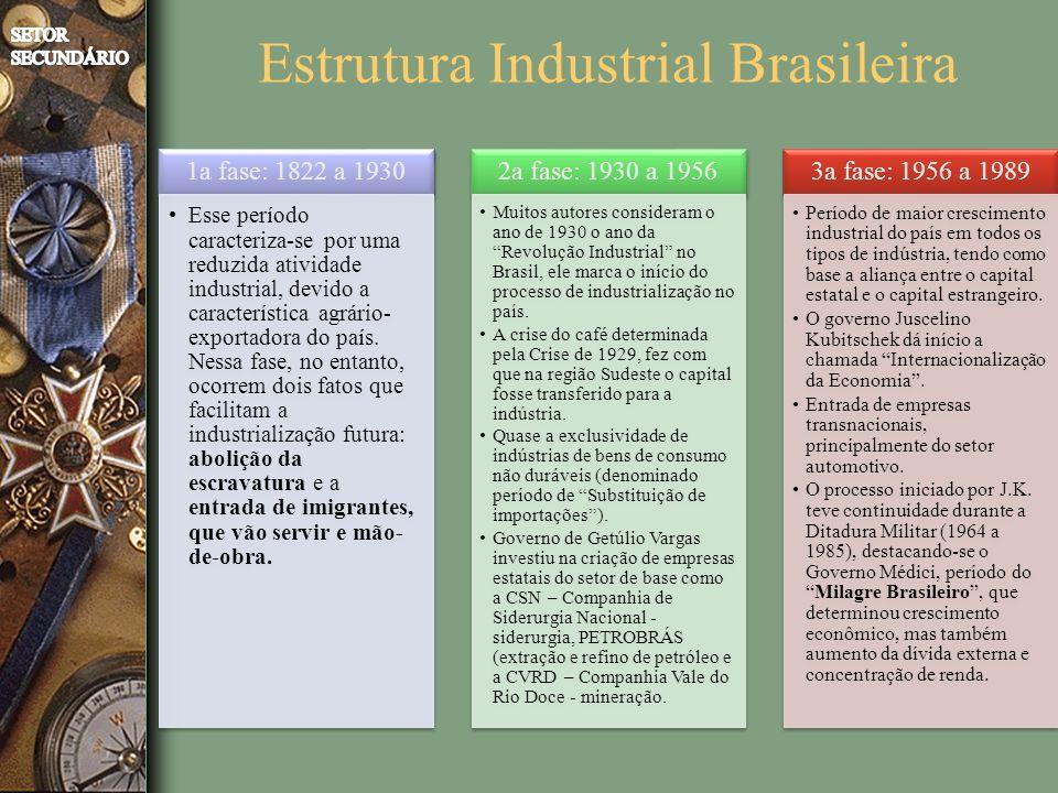 Estrutura Industrial Brasileira 1a fase: 1822 a 1930 Esse período caracteriza-se por uma reduzida atividade industrial, devido a característica agrário- exportadora do país.