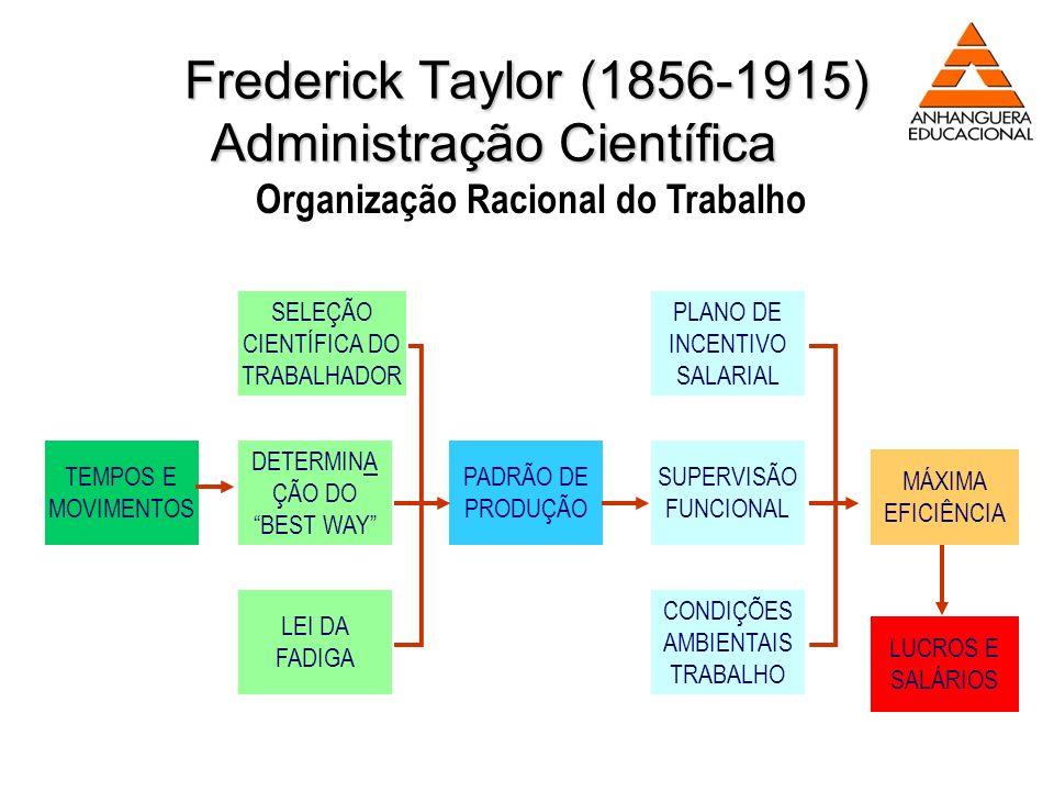 Frederick Taylor (1856-1915) Administração Científica PADRÃO DE PRODUÇÃO PLANO DE INCENTIVO SALARIAL SUPERVISÃO FUNCIONAL CONDIÇÕES AMBIENTAIS TRABALH