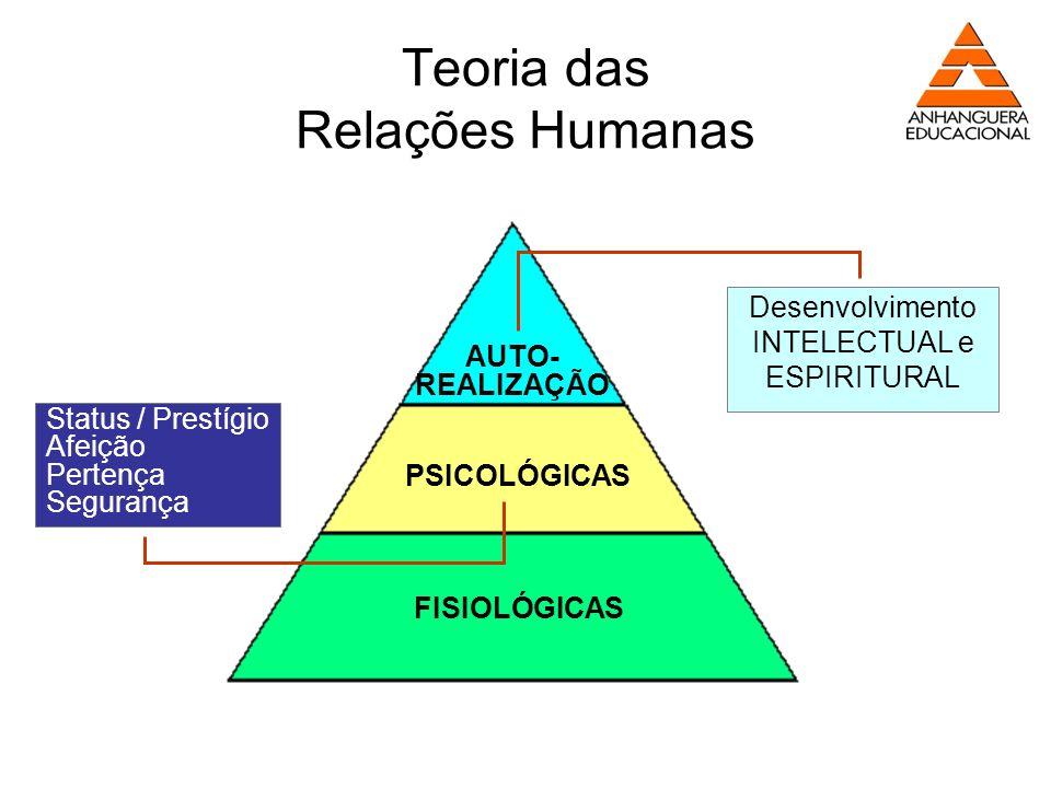Teoria das Relações Humanas Status / Prestígio Afeição Pertença Segurança Desenvolvimento INTELECTUAL e ESPIRITURAL AUTO- REALIZAÇÃO PSICOLÓGICAS FISI