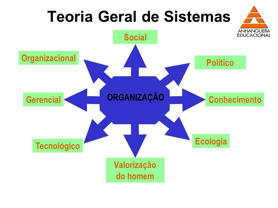 Teoria Geral de Sistemas Social Político Conhecimento Ecologia Valorização do homem Gerencial Tecnológico Organizacional ORGANIZAÇÃO