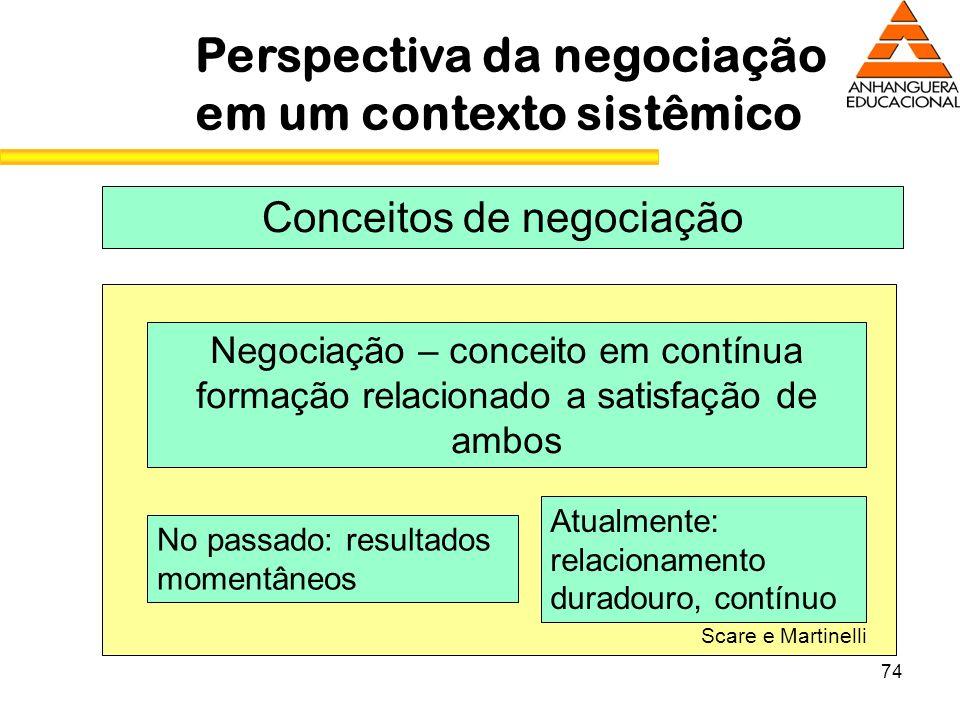 74 Perspectiva da negociação em um contexto sistêmico Conceitos de negociação Negociação – conceito em contínua formação relacionado a satisfação de a