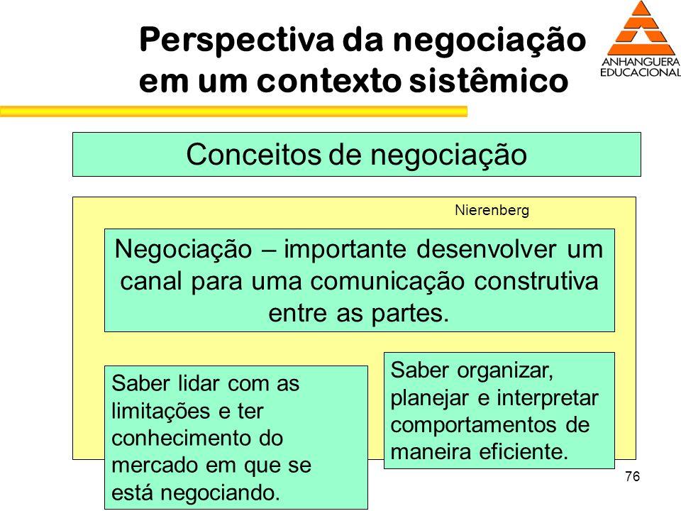 76 Perspectiva da negociação em um contexto sistêmico Conceitos de negociação Negociação – importante desenvolver um canal para uma comunicação constr