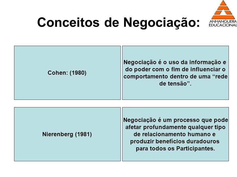 Conceitos de Negociação: Cohen: (1980) Negociação é o uso da informação e do poder com o fim de influenciar o comportamento dentro de uma rede de tens