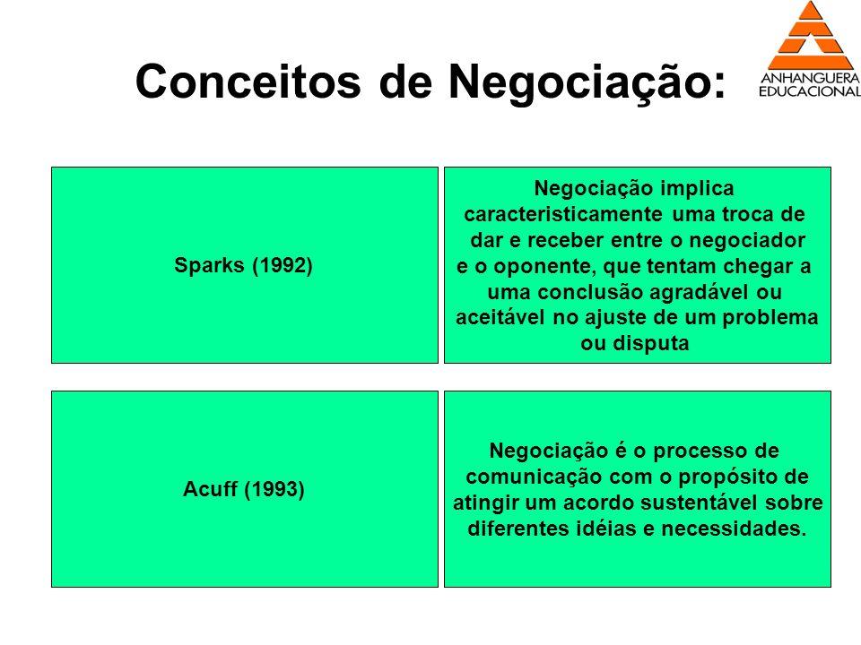 Conceitos de Negociação: Sparks (1992) Negociação implica caracteristicamente uma troca de dar e receber entre o negociador e o oponente, que tentam c